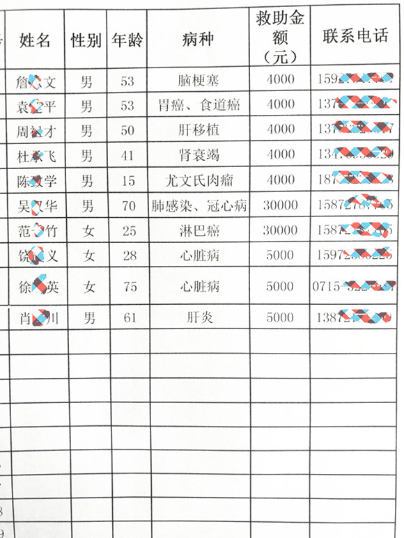 2018年第一季度大病救助名单.JPG